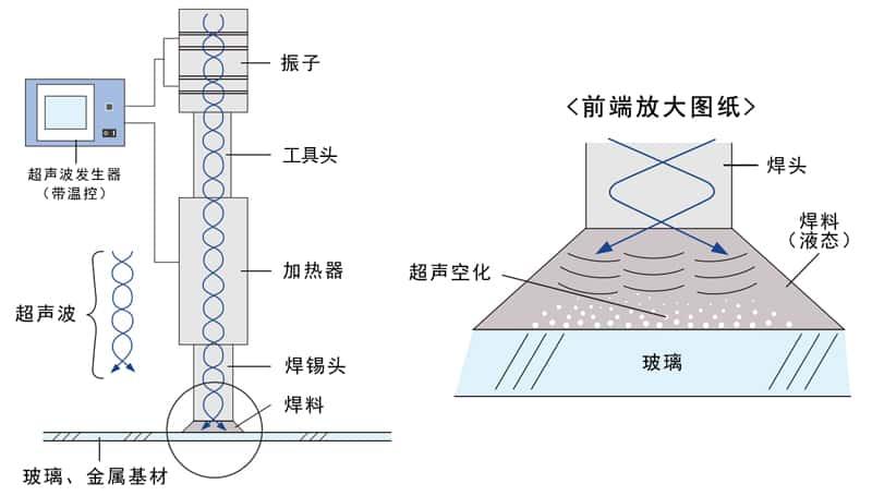 超声波锡焊技术