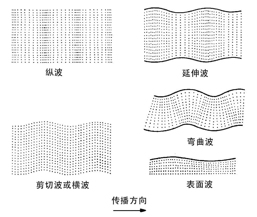固体中的波类型