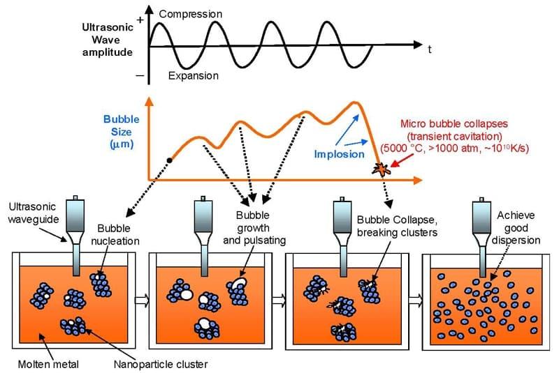 超声波分散和解聚