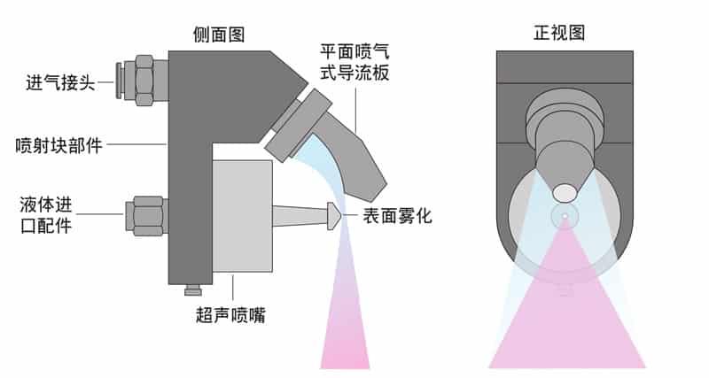 超声波雾化设备