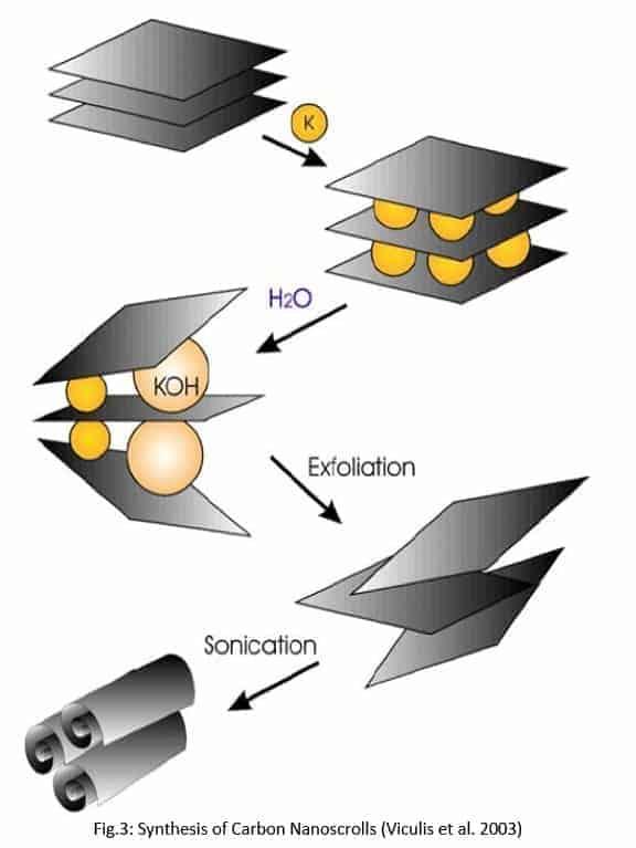 碳纳米卷的超声合成