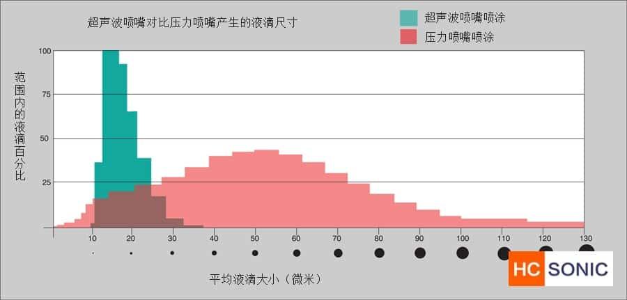 超声波喷涂的平均液滴尺寸