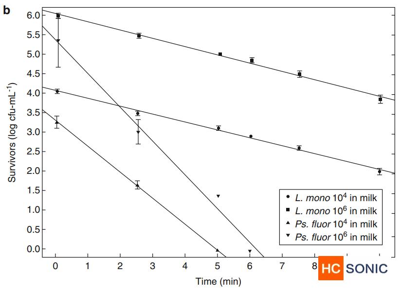 20kHz超声对UHT牛奶中不同起始浓度的李斯特菌和荧光假单胞菌的影响