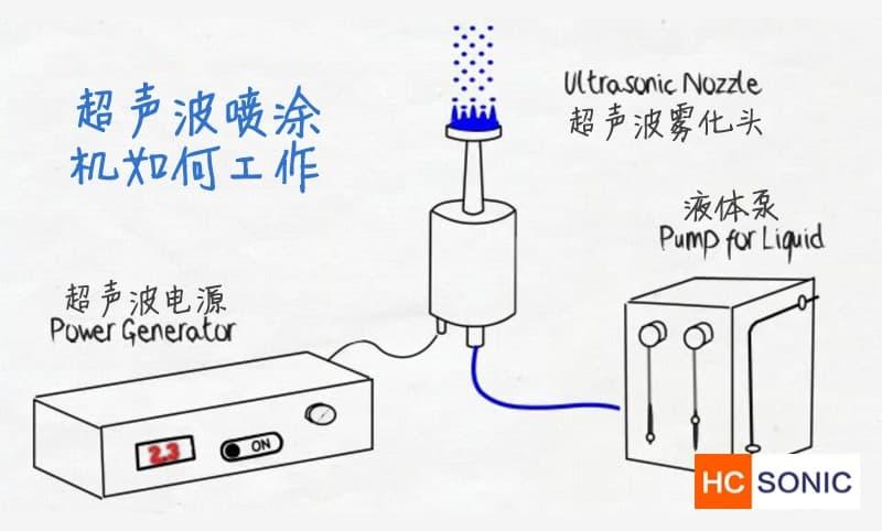 超声波喷涂原理