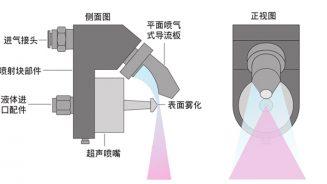 超声波喷涂技术