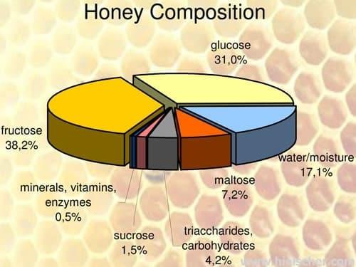蜂蜜成分图