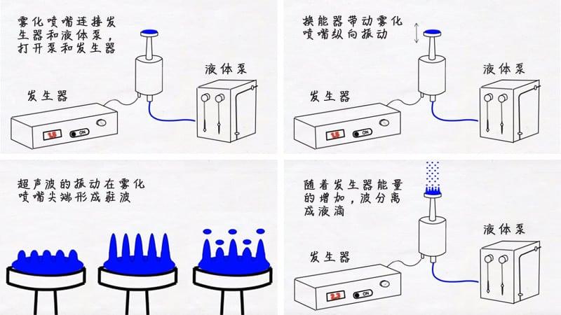 超声波雾化过程