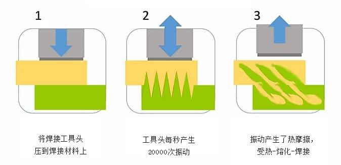 超声波焊接的过程