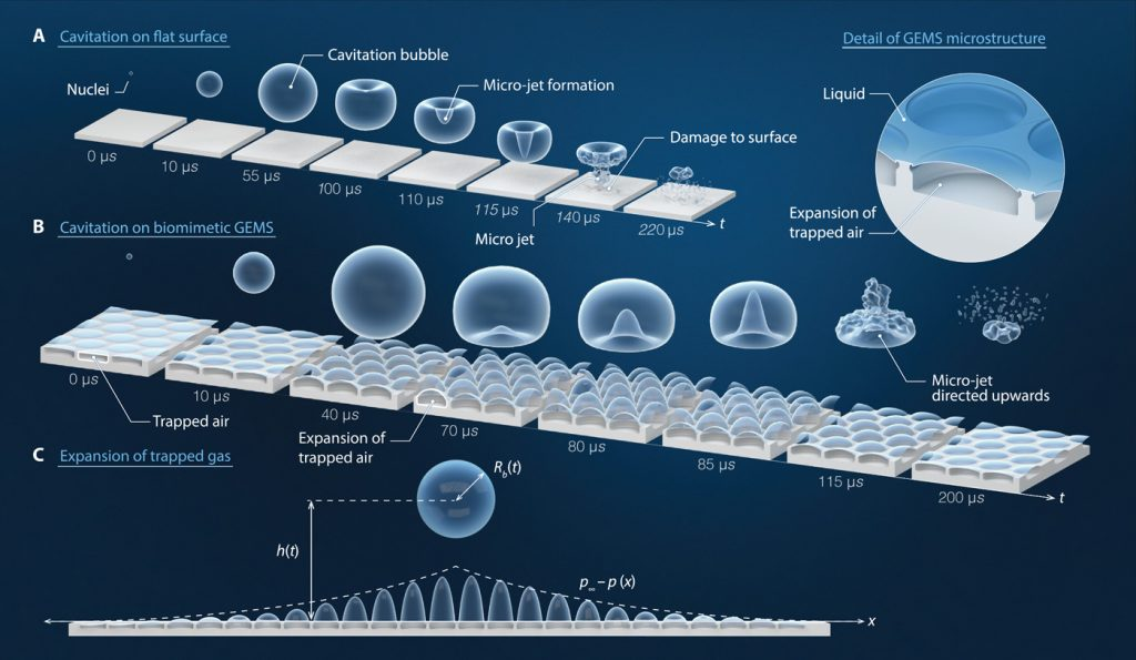 空化气泡的液体射流接近固体边界,影响基底并引起侵蚀